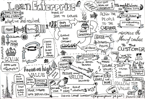 Lean Enterprise Sketchnote