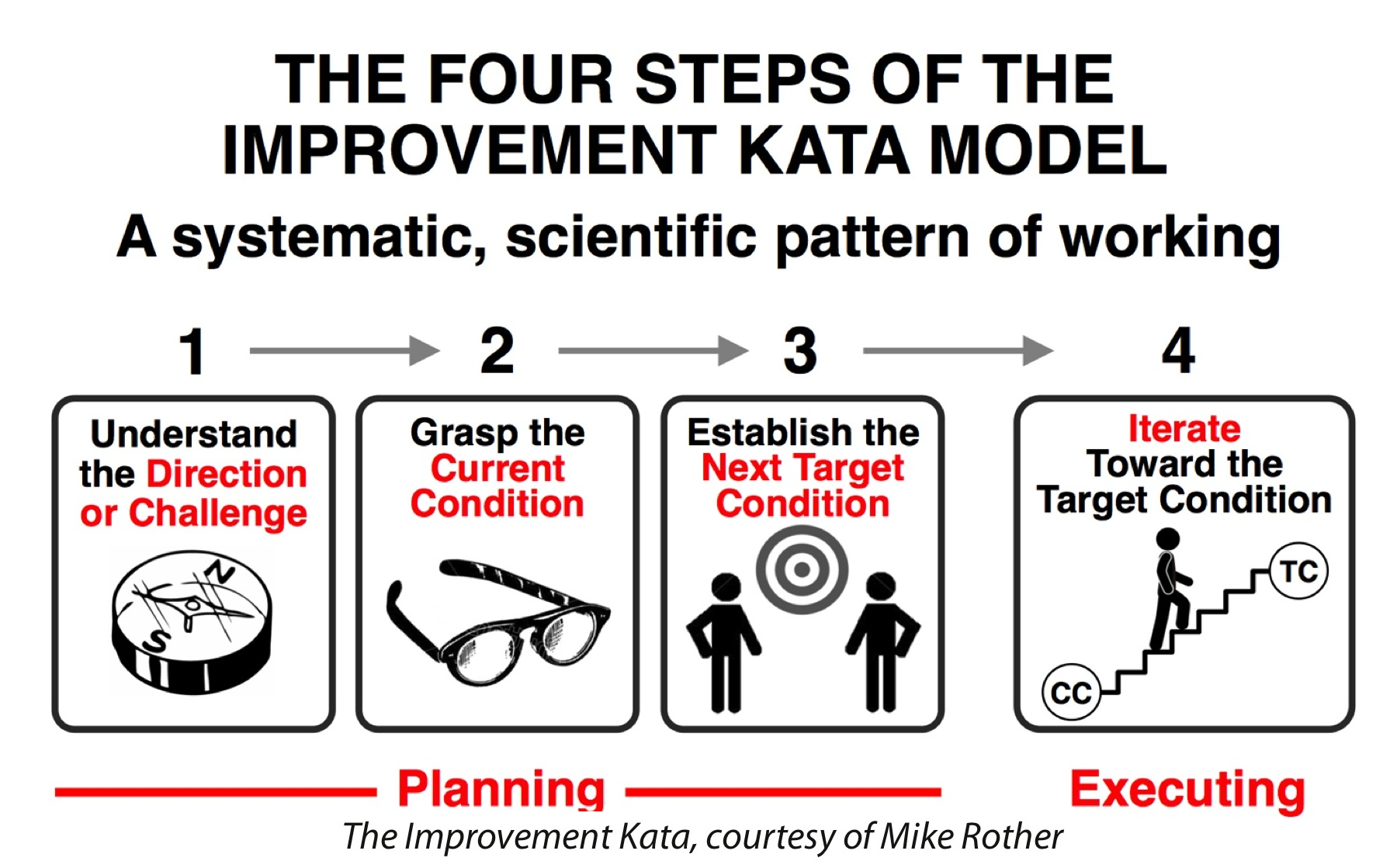 Experience Report Katacon The First And Best Toyota Kata Summit Conference Ever Barry O Reilly