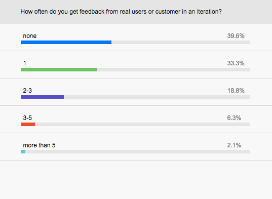 How often do you get feedback from real users and customers in an iteration?