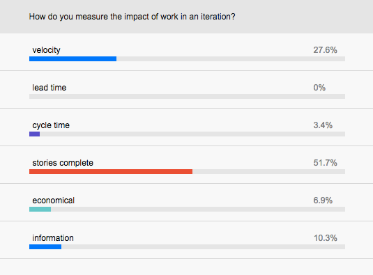 How do you measure the impact of work in an iteration?