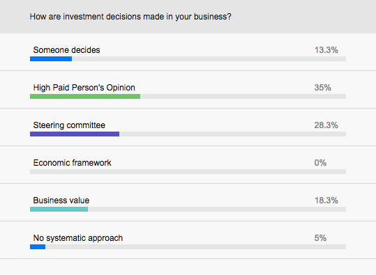 How do investment decisions get made in your business?