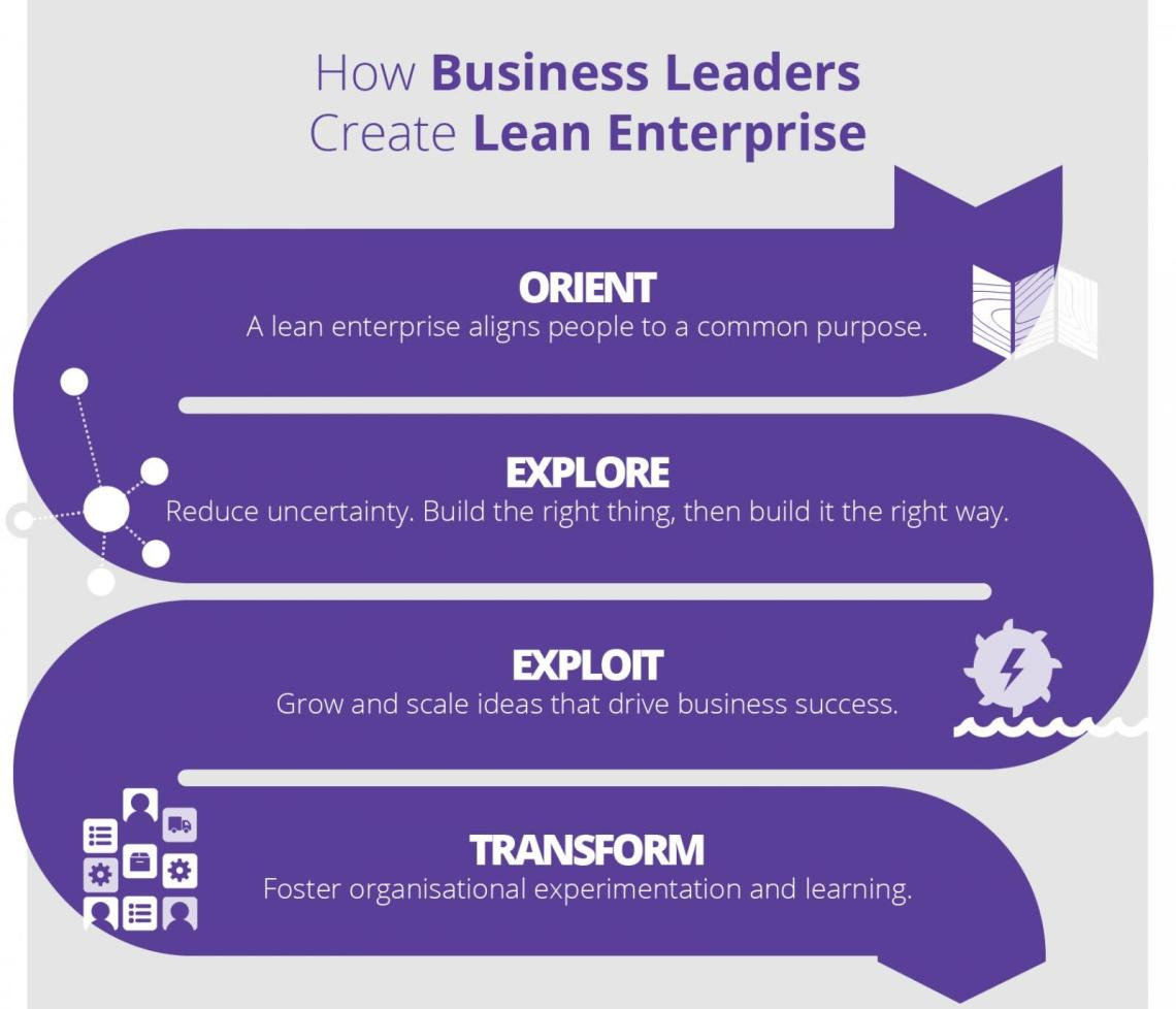 lean-enterprise-book-how-business-leader-create-lean-enterprise