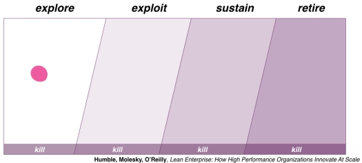 Lean Enterprise portfolio