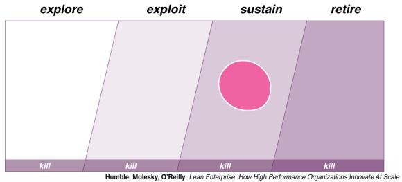 Lean Enterprise program
