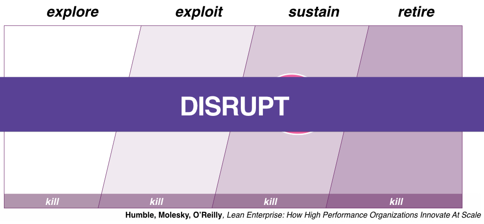 Lean Enterprise Disrupt