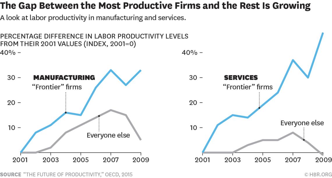 hbr-productivity