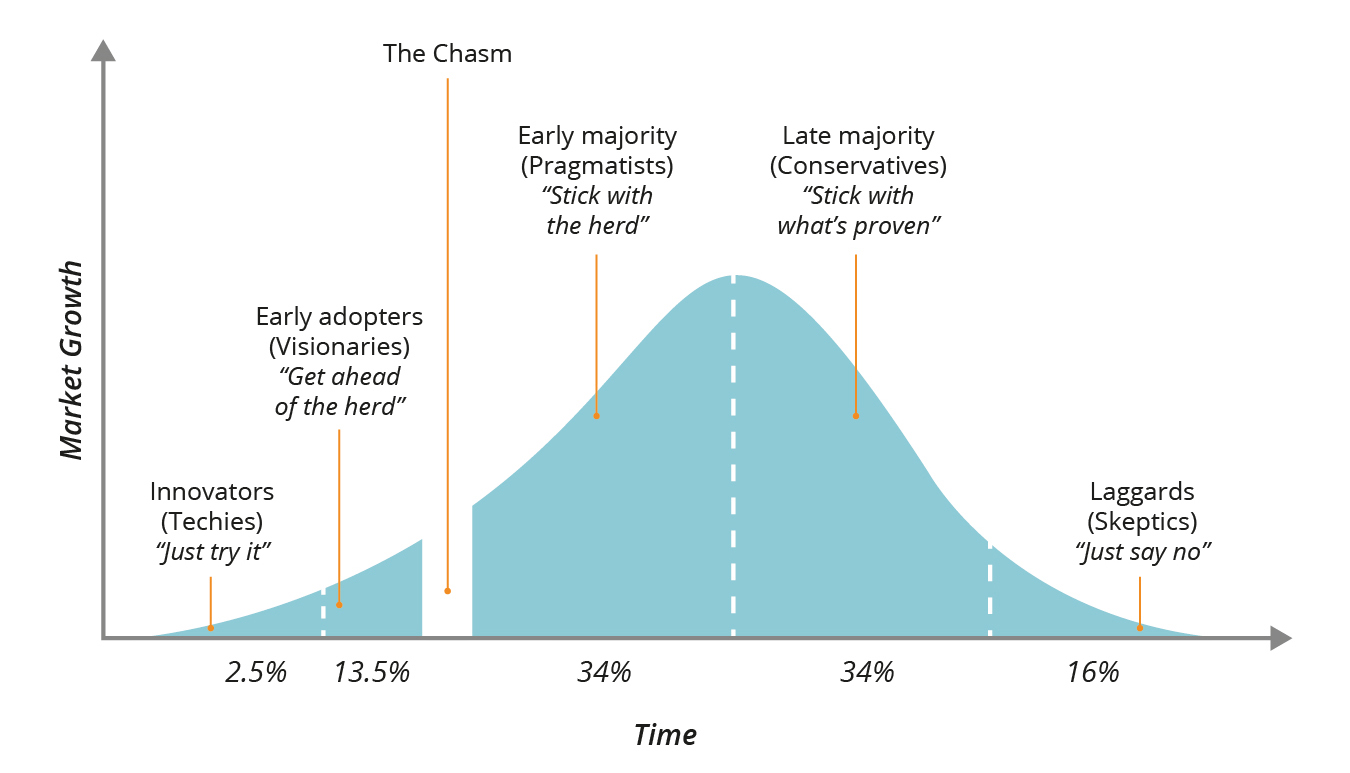Geoffrey Moore: Crossing The Chasm