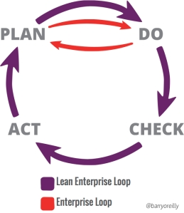 lean-enterprise-learning-loop