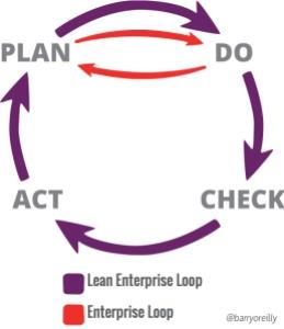 lean-enterprise-learning-loop